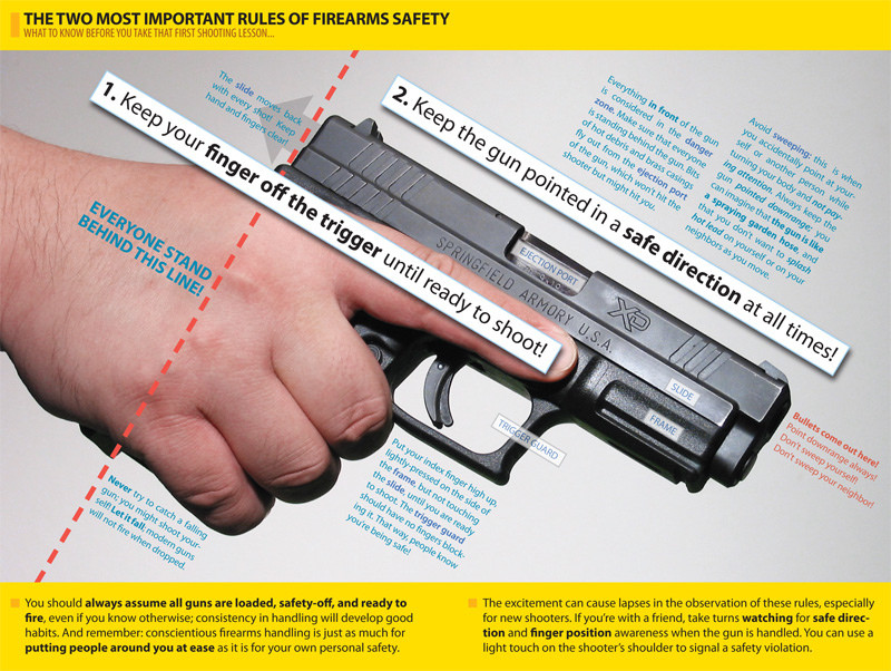 Concealed Carry License Safety